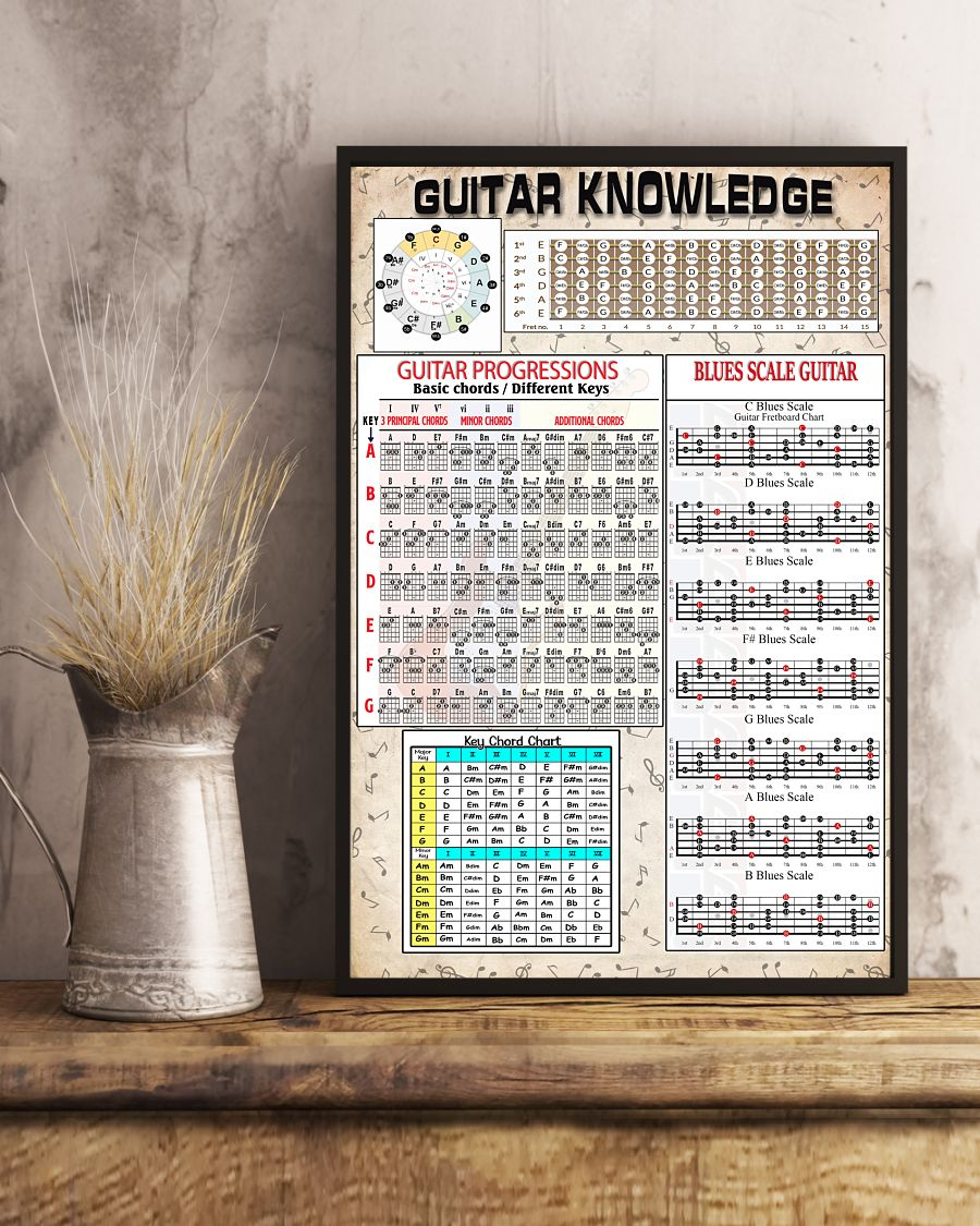 Guitar knowledge guitar progressions blues scale guitar cool poster