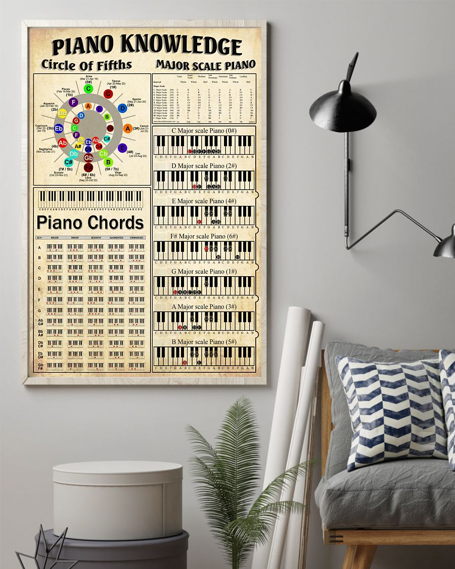 Piano Knowledge Circle Of Fifths Major Scale Piano Piano