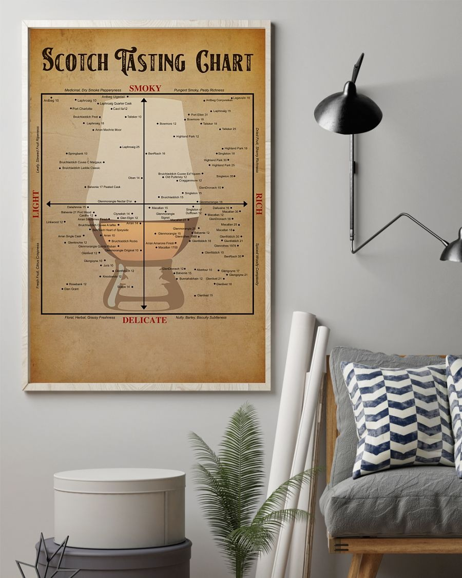 Scotch tasting chart posters